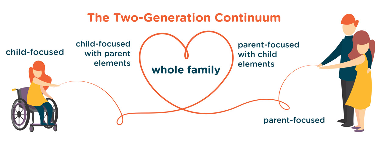 Crann's Two-Generation Continuum